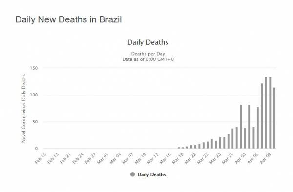 COVID19 UPDATES - State Senator and doctor exposes Medicare payouts for COVID-19 patients plus MORE Brazil-deaths-600x394