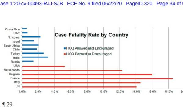 case-fatality-hcq-nations-600x352.jpg