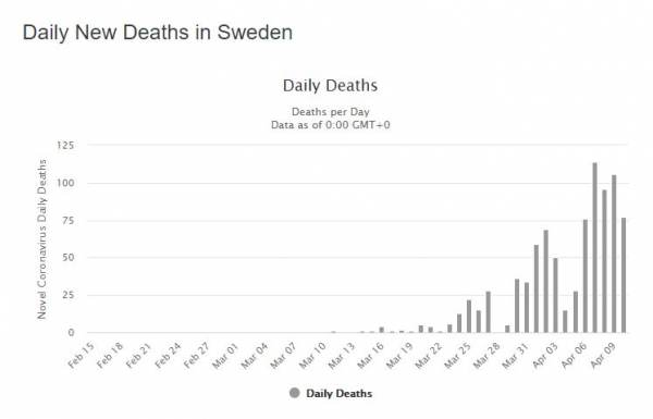 COVID19 UPDATES - State Senator and doctor exposes Medicare payouts for COVID-19 patients plus MORE Sweden-deaths-1-600x385